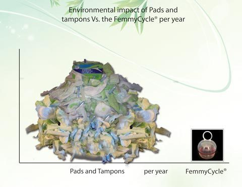 Vergelijk de hoeveelheid afval femmycycle versus tampons